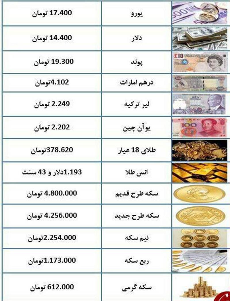 نرخ صعودی ارز های خارجی امروز در ایران